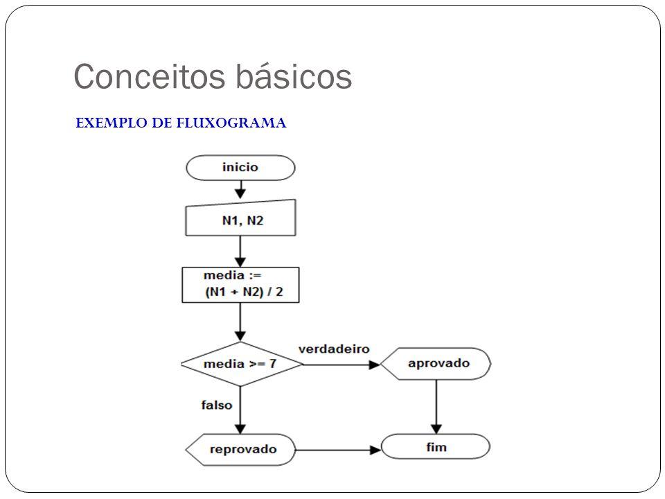 Conceitos básicos EXEMPLO DE FLUXOGRAMA