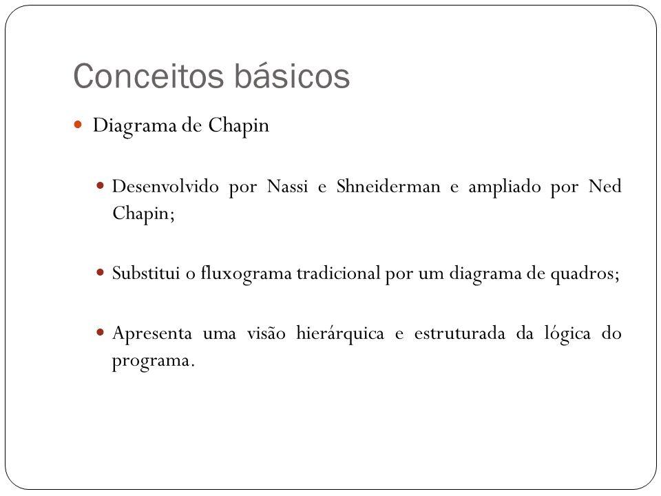 Conceitos básicos Diagrama de Chapin Desenvolvido por Nassi e Shneiderman e ampliado por Ned Chapin; Substitui o fluxograma tradicional por um diagrama de quadros; Apresenta uma visão hierárquica e estruturada da lógica do programa.