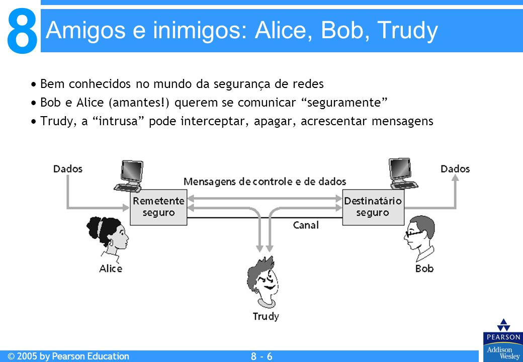 8 © 2005 by Pearson Education 8 - 6 Amigos e inimigos: Alice, Bob, Trudy Bem conhecidos no mundo da segurança de redes Bob e Alice (amantes!) querem se comunicar seguramente Trudy, a intrusa pode interceptar, apagar, acrescentar mensagens