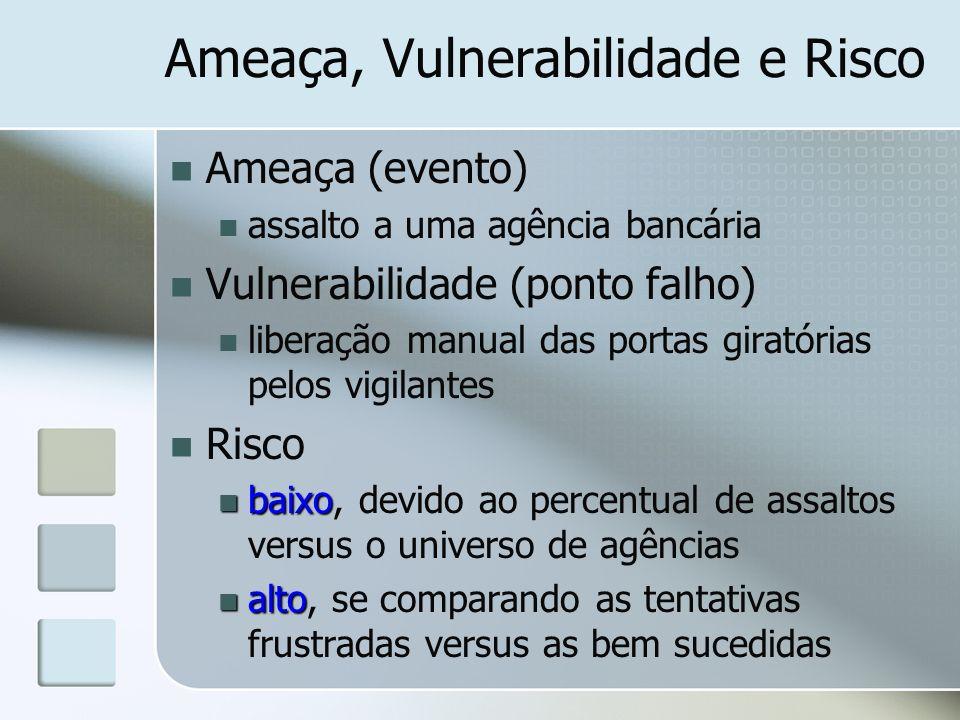 Ameaça, Vulnerabilidade e Risco Ameaça (evento) assalto a uma agência bancária Vulnerabilidade (ponto falho) liberação manual das portas giratórias pe