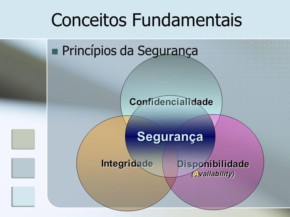 Conceitos Fundamentais Princípios da Segurança Confidencialidade Integridade Disponibilidade (Availability) Segurança