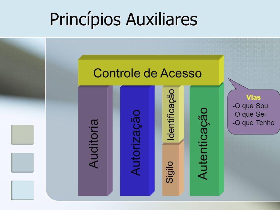 Princípios Auxiliares Auditoria Autenticação Autorização Identificação Sigilo Vias -O que Sou -O que Sei -O que Tenho Controle de Acesso