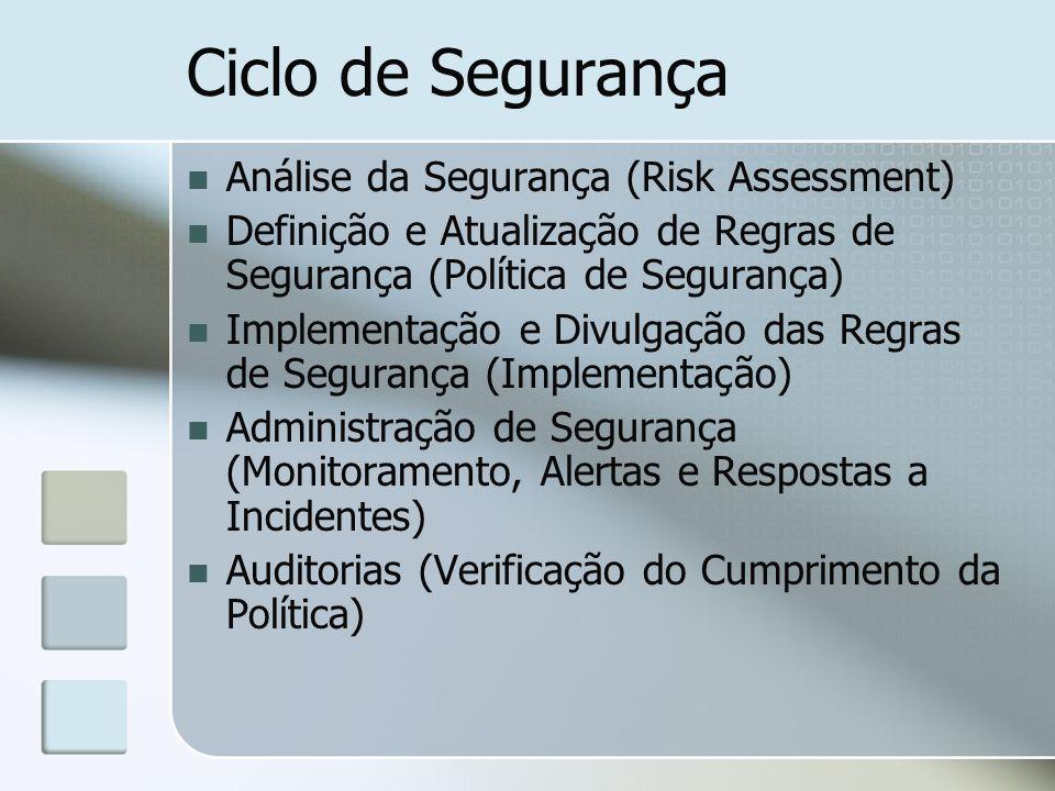 Ciclo de Segurança Análise da Segurança (Risk Assessment) Definição e Atualização de Regras de Segurança (Política de Segurança) Implementação e Divul