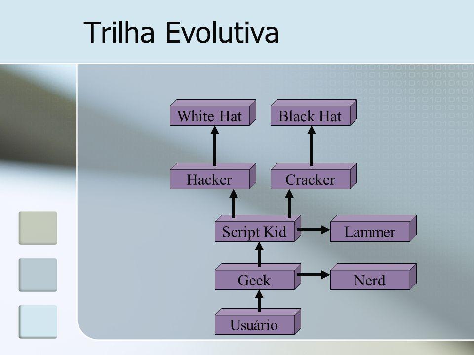 Trilha Evolutiva Usuário Geek Nerd Script Kid CrackerHacker Lammer White HatBlack Hat