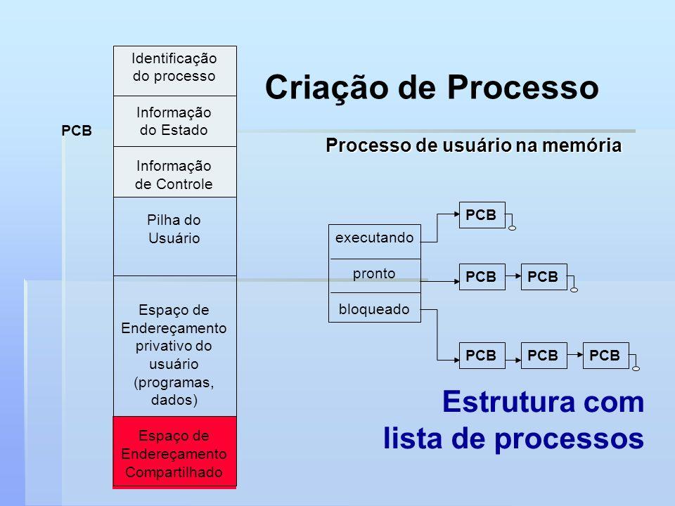 Criação de Processo Processo de usuário na memória Identificação do processo Informação do Estado Informação de Controle Pilha do Usuário Espaço de En