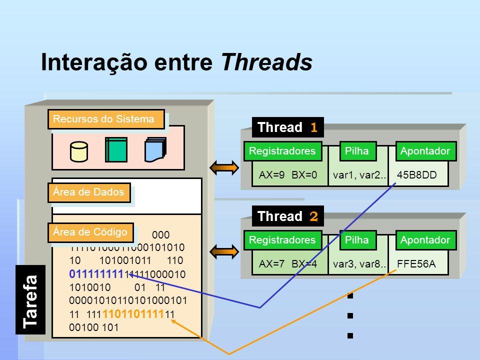 Interação entre Threads Área de Dados 0100100001 000 11110100011000101010 10 101001011 110 011111111 11111000010 1010010 01 11 00001010110101000101 11
