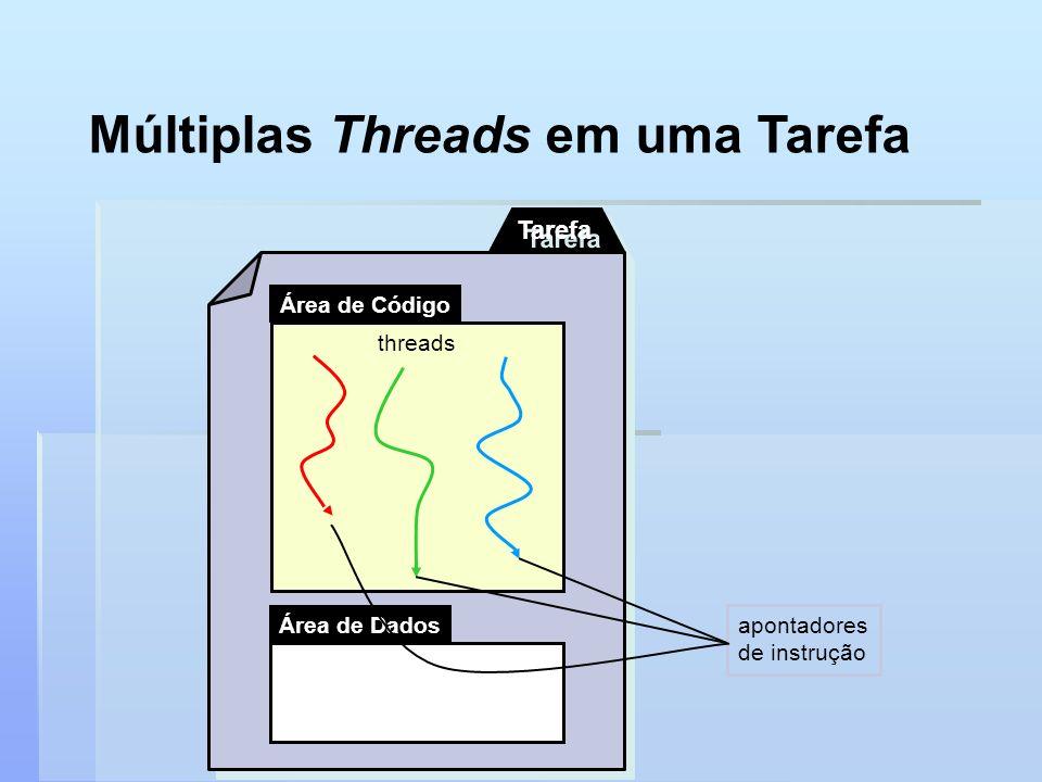 Múltiplas Threads em uma Tarefa Tarefa Área de Dados Área de Código threads apontadores de instrução