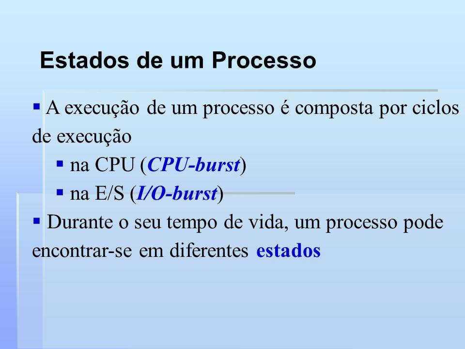 Estados de um Processo A execução de um processo é composta por ciclos de execução na CPU (CPU-burst) na E/S (I/O-burst) Durante o seu tempo de vida,