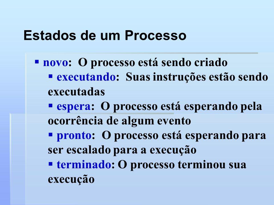 Estados de um Processo novo: O processo está sendo criado executando: Suas instruções estão sendo executadas espera: O processo está esperando pela oc