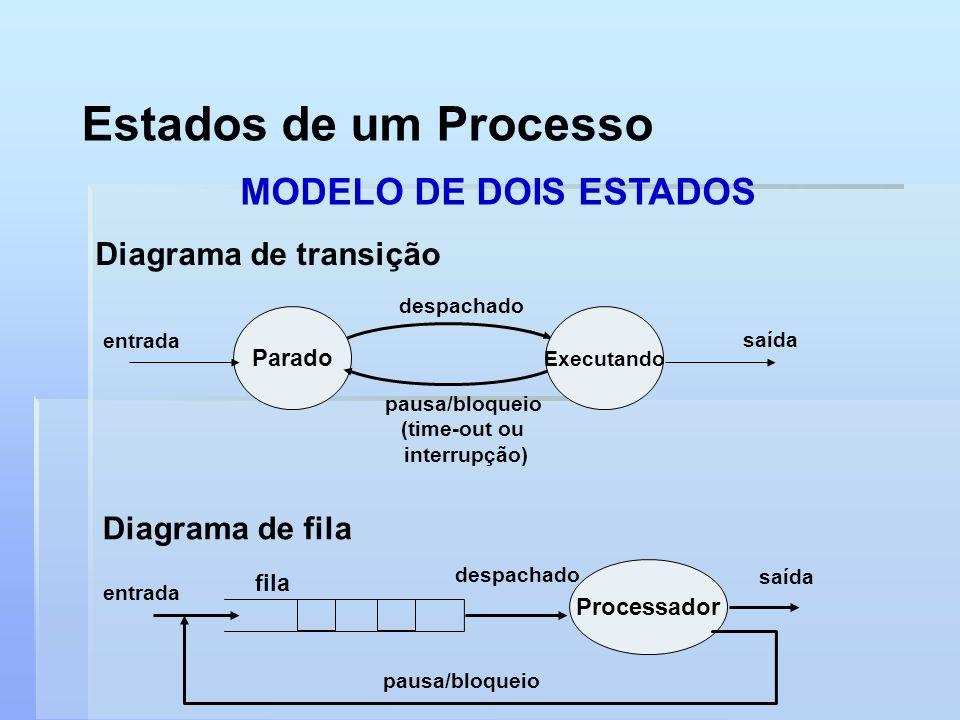 Estados de um Processo MODELO DE DOIS ESTADOS Diagrama de transição Diagrama de fila Executando Parado entrada saída despachado pausa/bloqueio (time-o