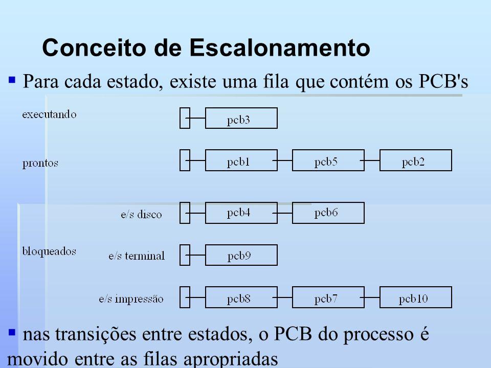 Conceito de Escalonamento Para cada estado, existe uma fila que contém os PCB's nas transições entre estados, o PCB do processo é movido entre as fila