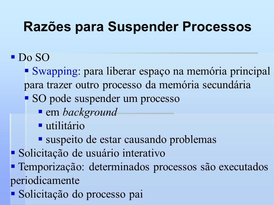 Razões para Suspender Processos Do SO Swapping: para liberar espaço na memória principal para trazer outro processo da memória secundária SO pode susp