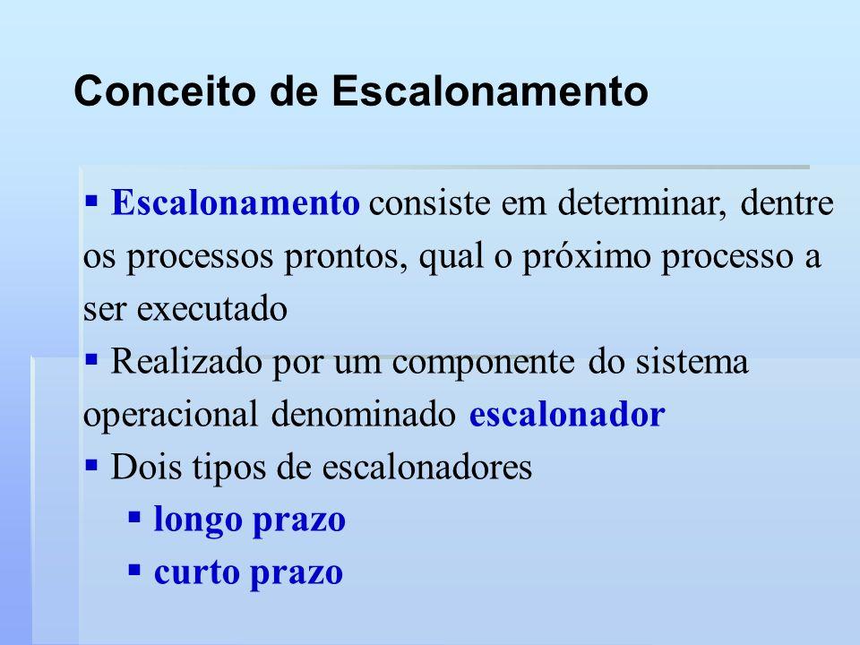 Conceito de Escalonamento Escalonamento consiste em determinar, dentre os processos prontos, qual o próximo processo a ser executado Realizado por um