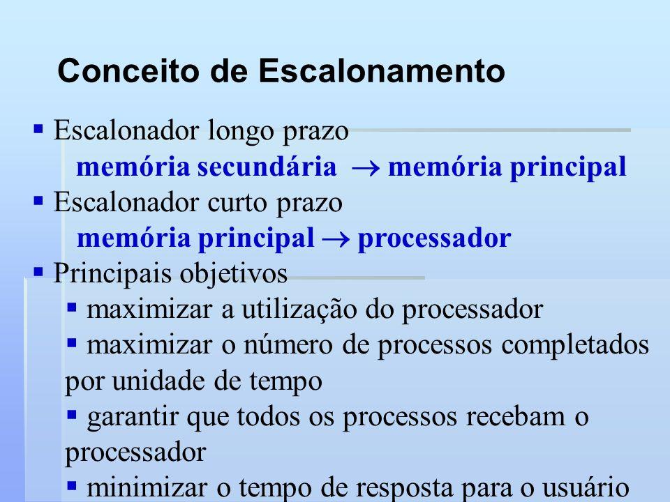 Conceito de Escalonamento Escalonador longo prazo memória secundária memória principal Escalonador curto prazo memória principal processador Principai