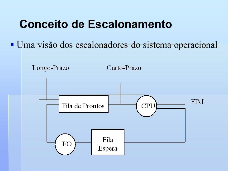Conceito de Escalonamento Uma visão dos escalonadores do sistema operacional