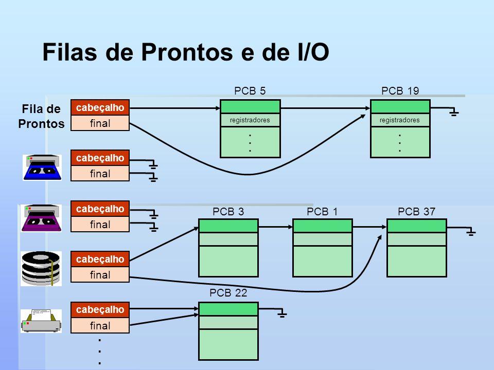 Filas de Prontos e de I/O cabeçalho final PCB 3PCB 1PCB 37 cabeçalho final cabeçalho final registradores...... PCB 5 registradores...... PCB 19 cabeça