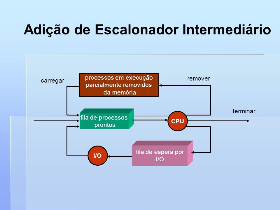 Adição de Escalonador Intermediário fila de espera por I/O fila de processos prontos CPU terminar processos em execução parcialmente removidos da memó