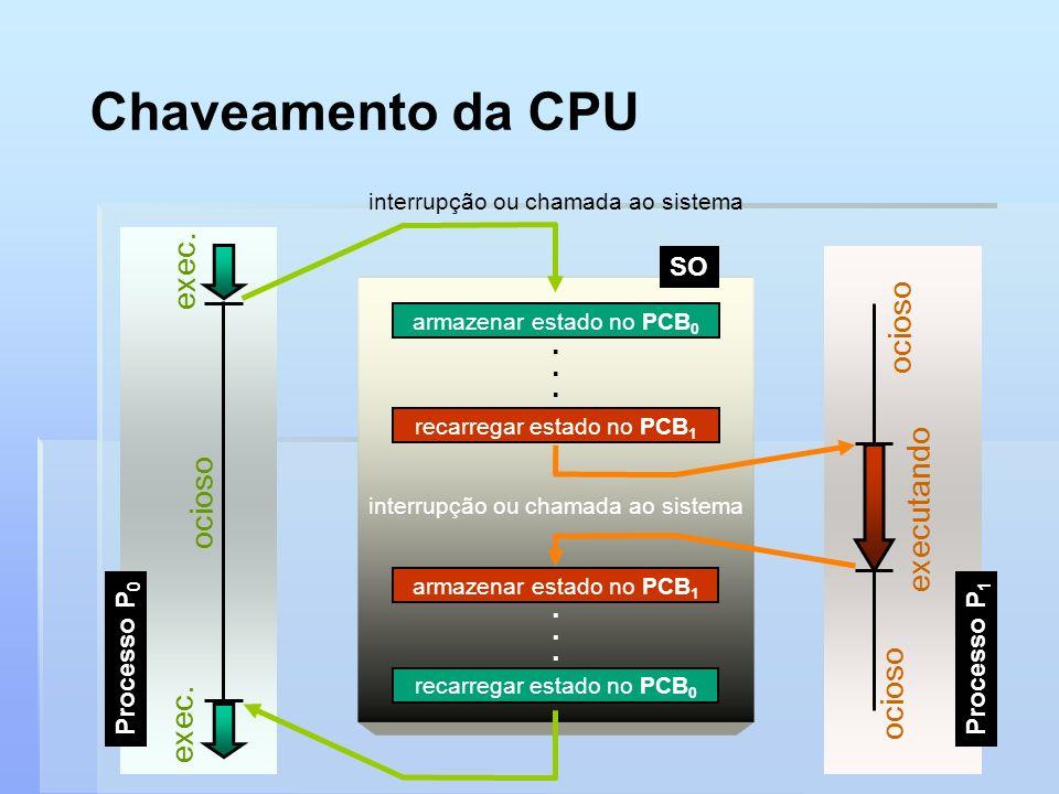 Chaveamento da CPU interrupção ou chamada ao sistema Processo P 0 exec. ocioso Processo P 1 ocioso executando ocioso recarregar estado no PCB 0 armaze