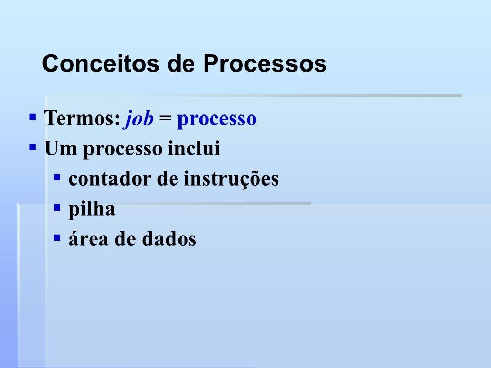 Termos: job = processo Um processo inclui contador de instruções pilha área de dados Conceitos de Processos