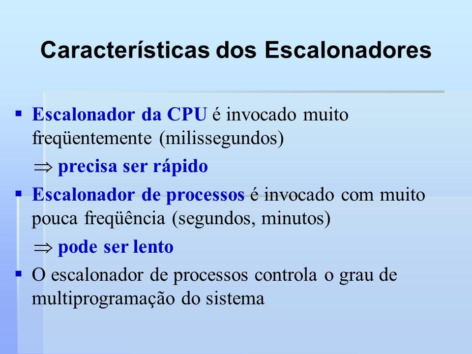 Características dos Escalonadores Escalonador da CPU é invocado muito freqüentemente (milissegundos) precisa ser rápido Escalonador de processos é inv