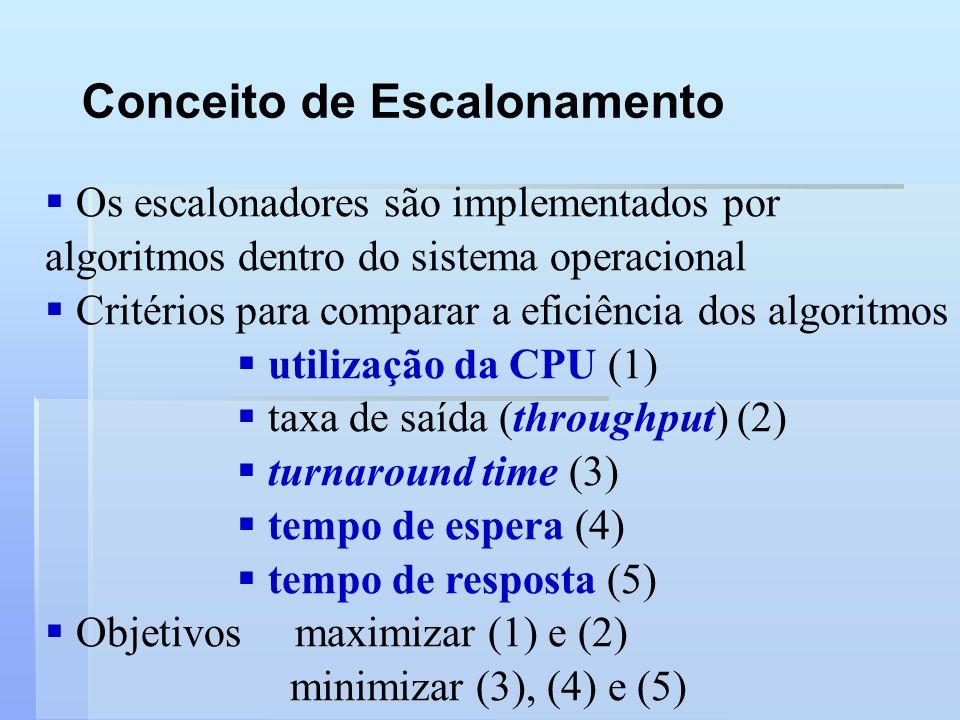 Conceito de Escalonamento Os escalonadores são implementados por algoritmos dentro do sistema operacional Critérios para comparar a eficiência dos alg