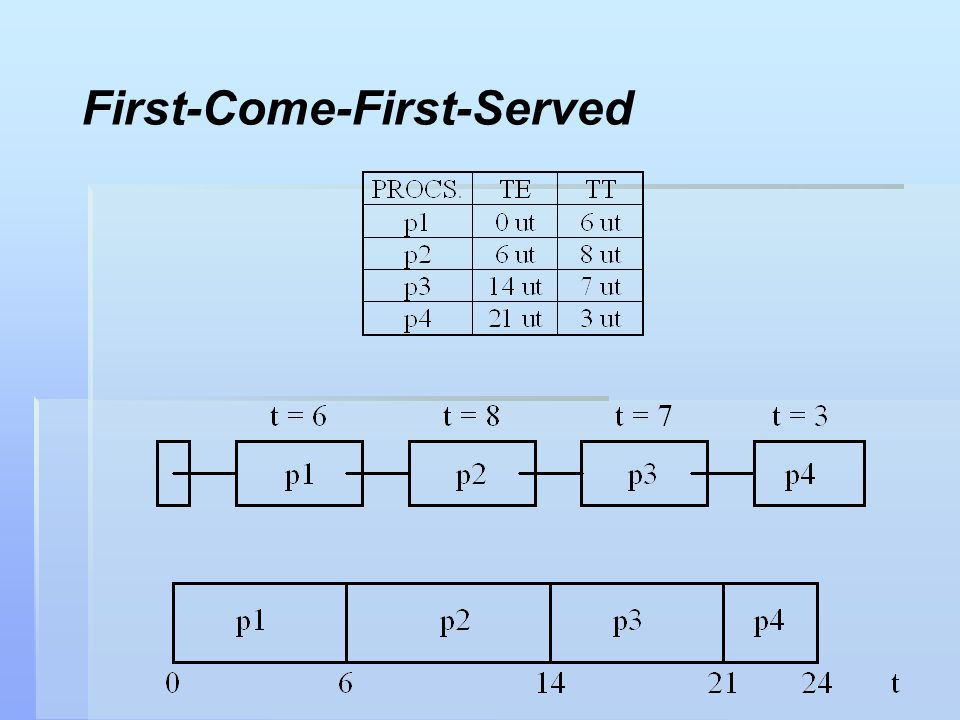 First-Come-First-Served