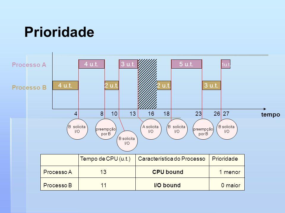 Prioridade Processo A Processo B tempo 4 8 10 13 16 18 23 26 27 1u.t. 4 u.t. B solicita I/O preempção por B 4 u.t. B solicita I/O 2 u.t. A solicita I/