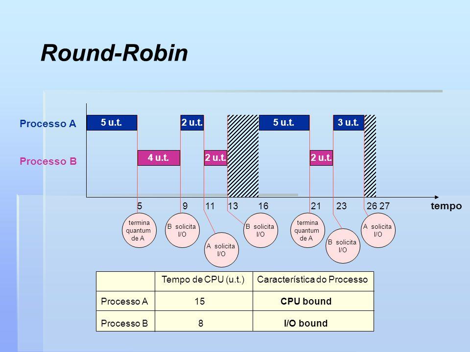 Round-Robin Processo A Processo B tempo 5 9 11 13 16 21 23 26 27 Tempo de CPU (u.t.) Característica do Processo Processo A 15 CPU bound Processo B 8 I