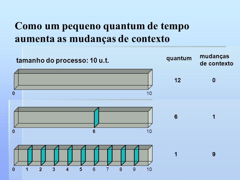 Como um pequeno quantum de tempo aumenta as mudanças de contexto tamanho do processo: 10 u.t. quantum mudanças de contexto 010 120 0610 61 0123456 789