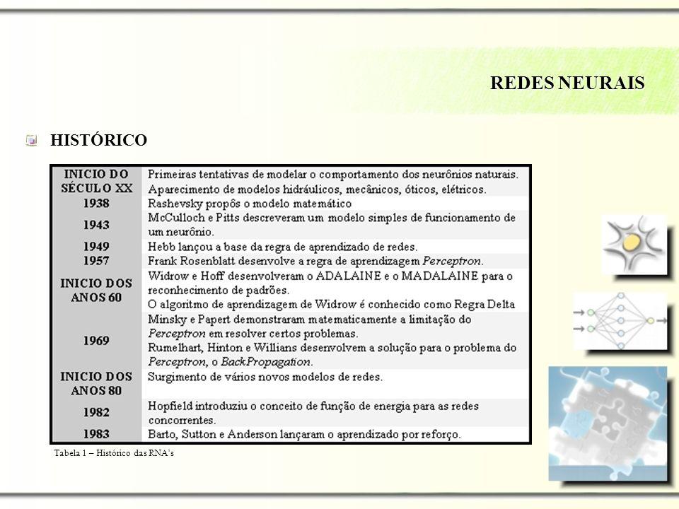 REDES NEURAIS HISTÓRICO Tabela 1 – Histórico das RNAs