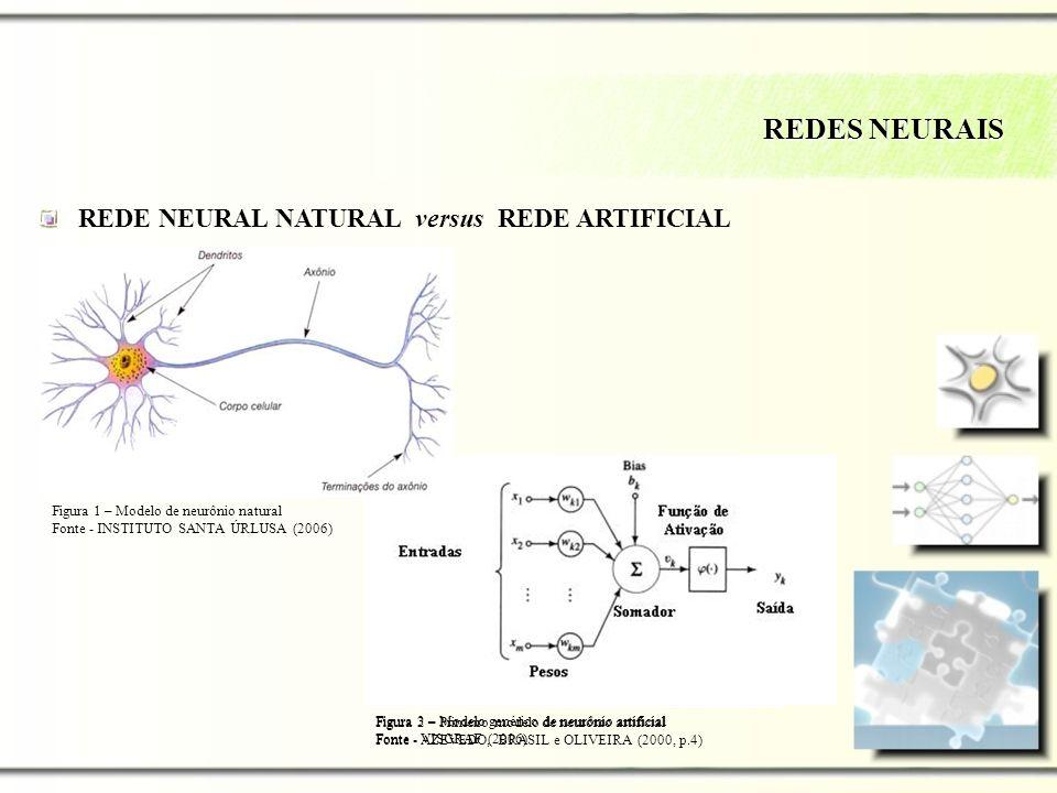 Figura 2 – Primeiro modelo de neurônio artificial Fonte - AZEVEDO, BRASIL e OLIVEIRA (2000, p.4) Figura 3 – Modelo genérico de neurônio artificial Fon
