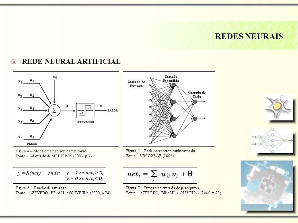 REDE NEURAL ARTIFICIAL REDES NEURAIS Figura 4 – Modelo perceptron de neurônio Fonte – Adaptado de MEDEIROS (2003, p.3) Figura 5 – Rede perceptron mult