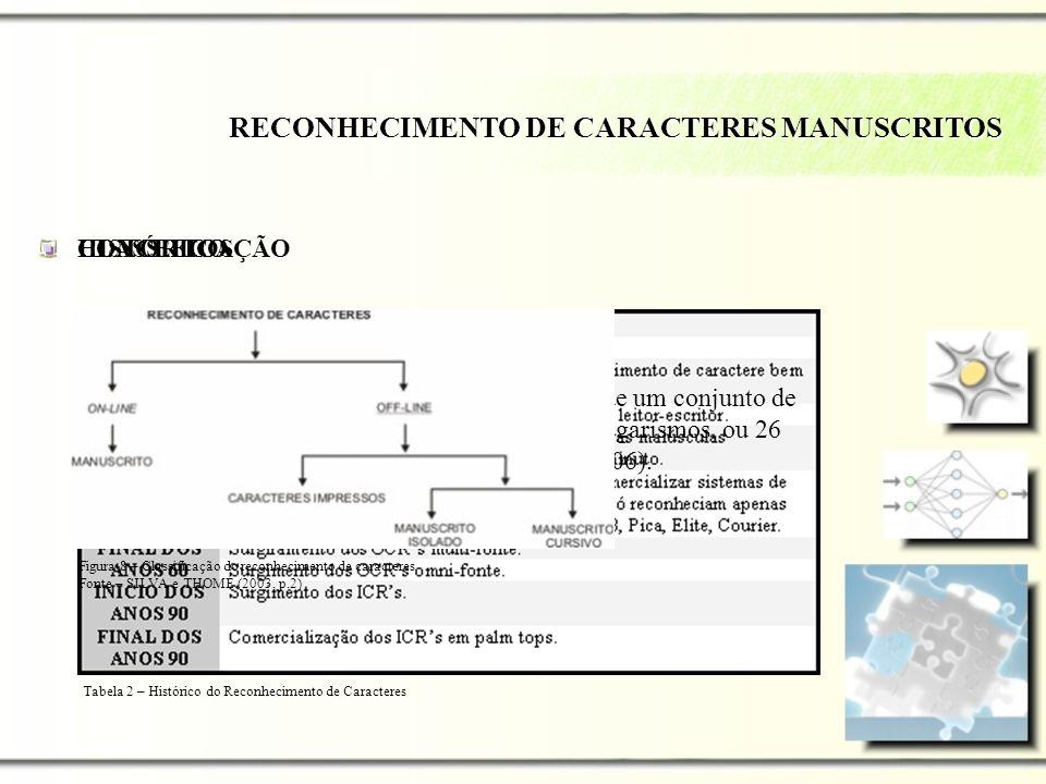 CONCEITOS HISTÓRICO RECONHECIMENTO DE CARACTERES MANUSCRITOS Consiste em, a partir de características extraídas de um conjunto de caracteres, separá-l