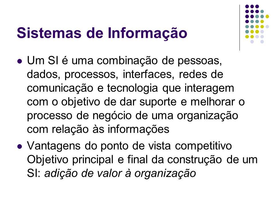 Sistemas de Informação Um SI é uma combinação de pessoas, dados, processos, interfaces, redes de comunicação e tecnologia que interagem com o objetivo