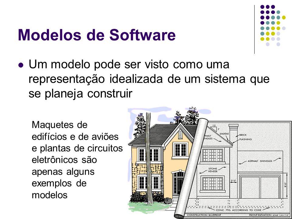 Modelos de Software Um modelo pode ser visto como uma representação idealizada de um sistema que se planeja construir Maquetes de edifícios e de aviõe