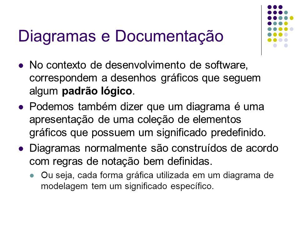 Diagramas e Documentação Diagramas permitem a construção de uma representação concisa de um sistema a ser construído.