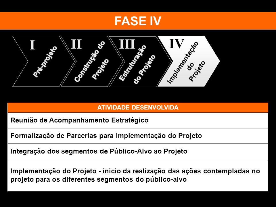 ATIVIDADE DESENVOLVIDA Reunião de Acompanhamento Estratégico Formalização de Parcerias para Implementação do Projeto Integração dos segmentos de Públi