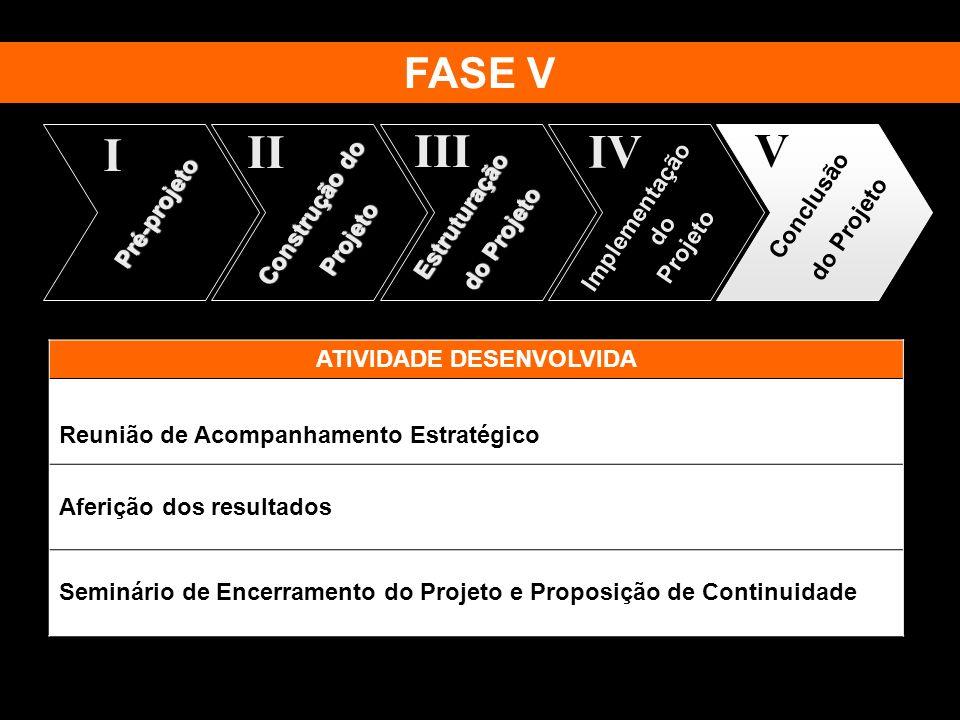 Pré-projeto I Construção do Projeto II Estruturação do Projeto III Implementação do Projeto IV Conclusão do Projeto V ATIVIDADE DESENVOLVIDA Reunião d