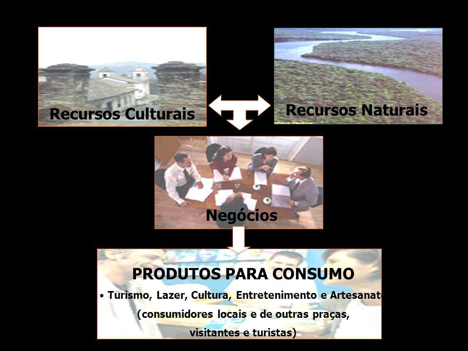Negócios Recursos Culturais Recursos Naturais PRODUTOS PARA CONSUMO Turismo, Lazer, Cultura, Entretenimento e Artesanato (consumidores locais e de out