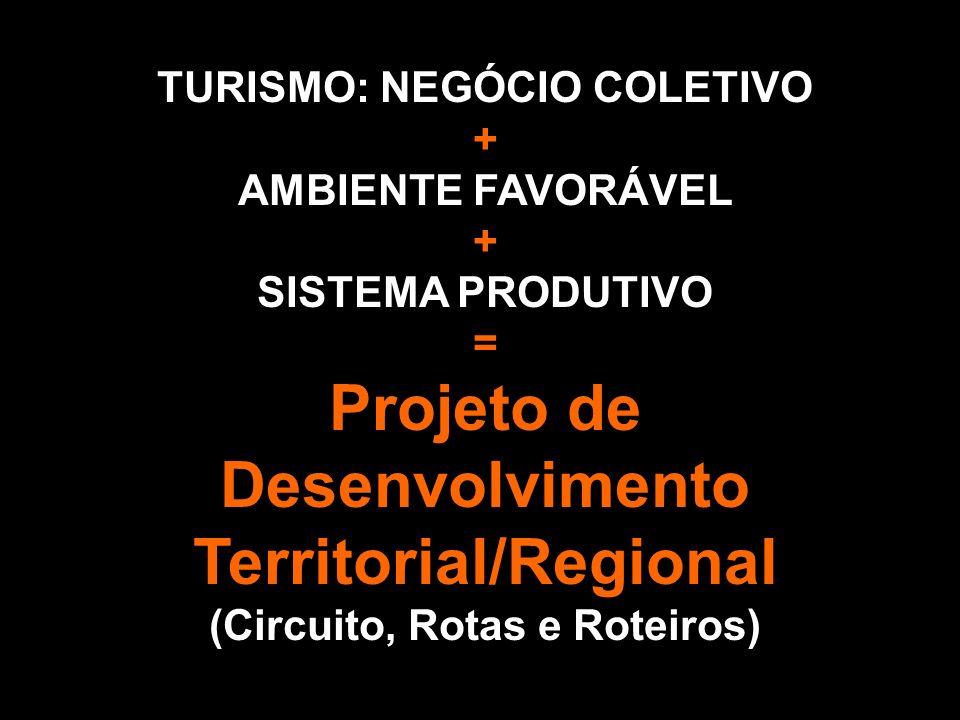 TURISMO: NEGÓCIO COLETIVO + AMBIENTE FAVORÁVEL + SISTEMA PRODUTIVO = Projeto de Desenvolvimento Territorial/Regional (Circuito, Rotas e Roteiros)