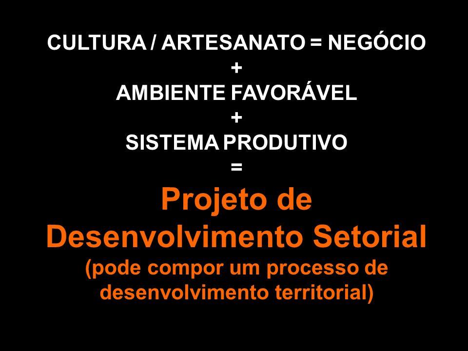 CULTURA / ARTESANATO = NEGÓCIO + AMBIENTE FAVORÁVEL + SISTEMA PRODUTIVO = Projeto de Desenvolvimento Setorial (pode compor um processo de desenvolvime
