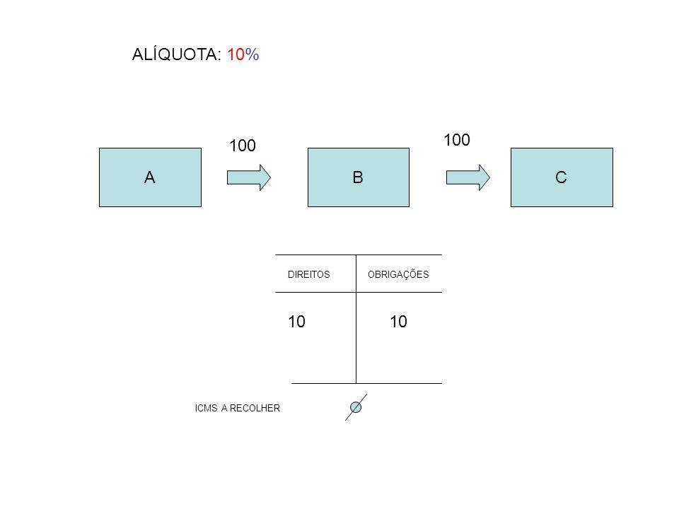 ABC 100 DIREITOSOBRIGAÇÕES 10 ALÍQUOTA: 10% ICMS A RECOLHER