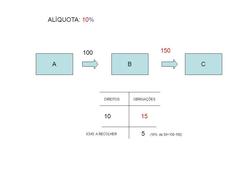 ABC 100 150 DIREITOSOBRIGAÇÕES 1510 5 (10% de 50=150-100) ICMS A RECOLHER ALÍQUOTA: 10%
