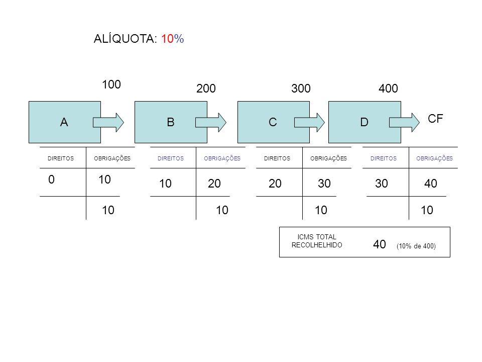 A 100 10 40 (10% de 400) ICMS TOTAL RECOLHELHIDO ALÍQUOTA: 10% D CF 400 DIREITOSOBRIGAÇÕESDIREITOSOBRIGAÇÕES 201040 1030 NÃO – CUMULATIVIDADE – INDEPENDE Nº CADEIA