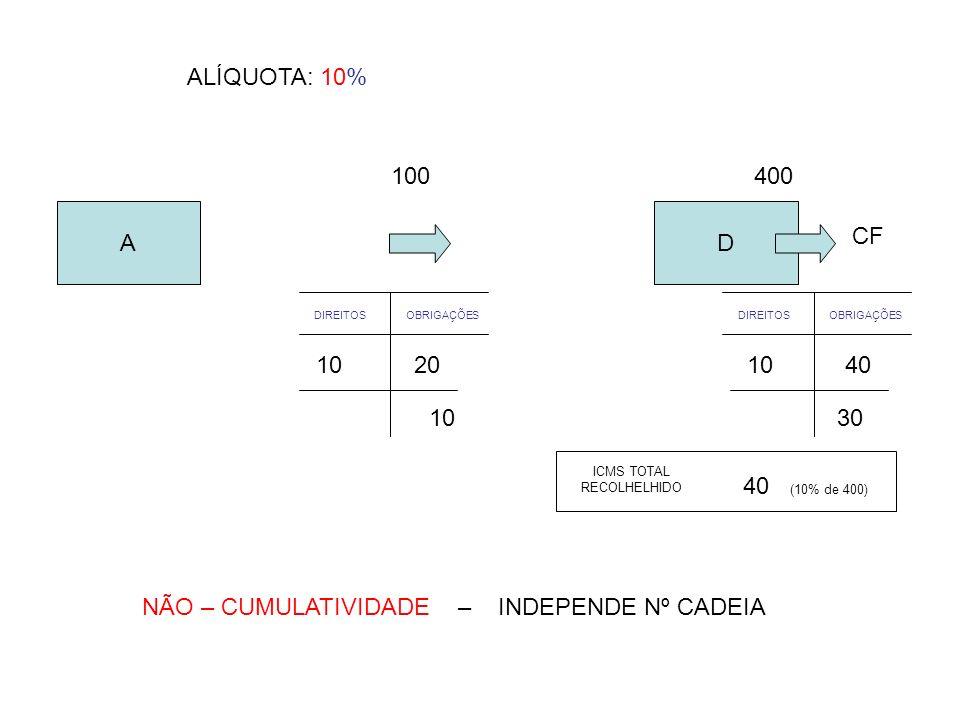A 100 10 40 (10% de 400) ICMS TOTAL RECOLHELHIDO ALÍQUOTA: 10% D CF 400 DIREITOSOBRIGAÇÕESDIREITOSOBRIGAÇÕES 201040 1030 NÃO – CUMULATIVIDADE – INDEPE
