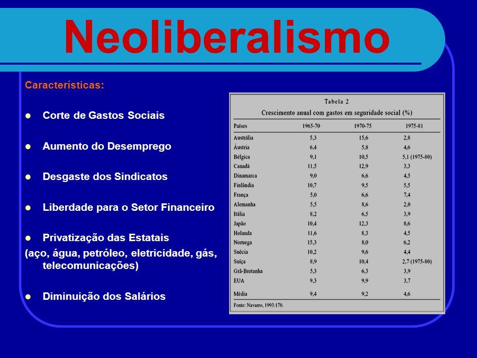 Neoliberalismo Características: Corte de Gastos Sociais Aumento do Desemprego Desgaste dos Sindicatos Liberdade para o Setor Financeiro Privatização d