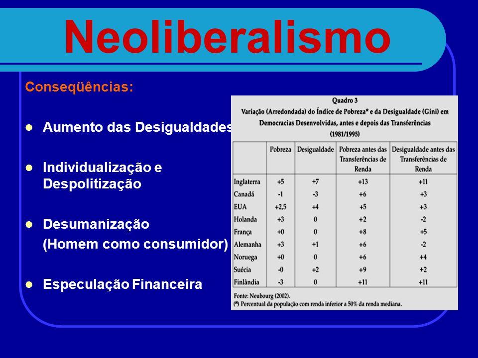 Neoliberalismo Conseqüências: Aumento das Desigualdades Individualização e Despolitização Desumanização (Homem como consumidor) Especulação Financeira