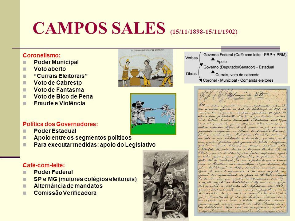 CAMPOS SALES (15/11/1898-15/11/1902) Coronelismo: Poder Municipal Voto aberto Currais Eleitorais Voto de Cabresto Voto de Fantasma Voto de Bico de Pen