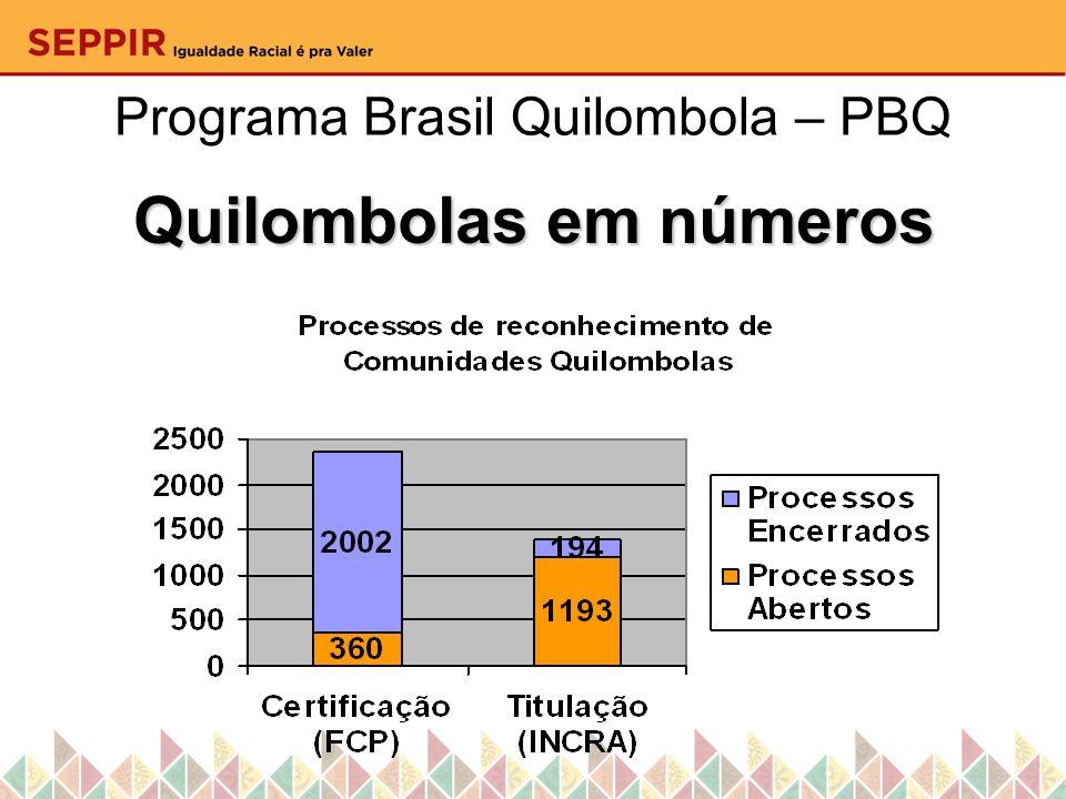 Programa Brasil Quilombola – PBQ Quilombolas em Números - Brasil DOMICÍLIO QUILOMBOLA 63% possui piso de terra batida 62% não possui água canalizada 36% não possui banheiro ou sanitário 76% não possui saneamento adequado 58% queima ou enterra o lixo no território 78,4% possui energia elétrica