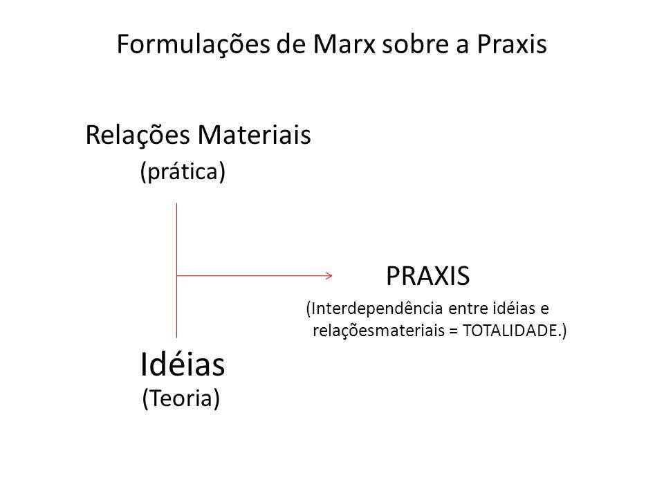 Formulações de Marx sobre a Praxis Relações Materiais (prática) Idéias (Teoria) PRAXIS (Interdependência entre idéias e relaçõesmateriais = TOTALIDADE
